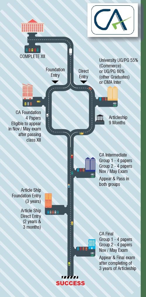 CA course details Road Map