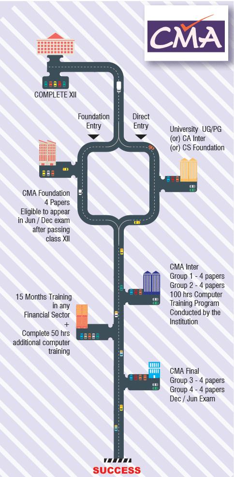 CMA course details Road Map